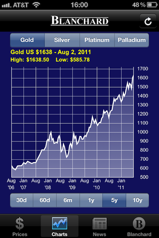 Gold Prices Charts Tab